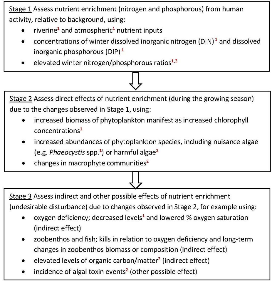 Three stages in the identification of eutrophication. The criteria marked 1 are common indicators for the OSPAR Intermediate Assessment 2017.