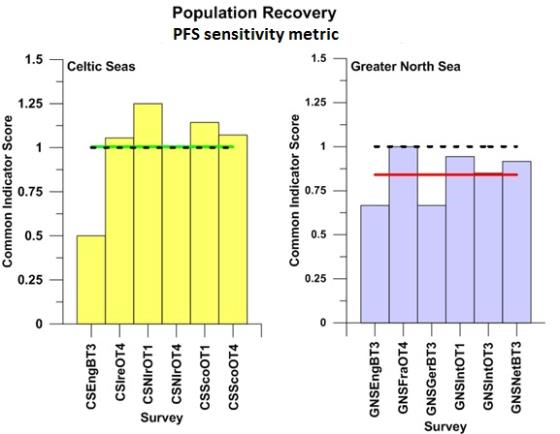 Outcomes against the 'population recovery' assessment for suites of sensitive species defined by the proportion failing to spawn sensitivity metric sampled by surveys carried out in the Celtic Seas and the Greater North Sea.