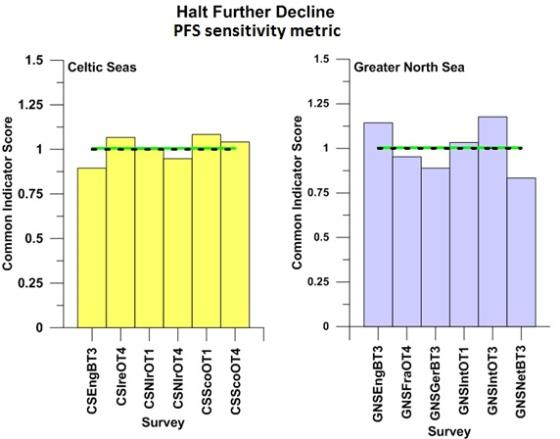 Outcomes against the 'halt further population decline' assessment for suites of sensitive species defined by the proportion failing to spawn sensitivity metric sampled by surveys carried out in the Celtic Seas and the Greater North Sea.