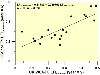 Figure 6. Correlation between the UK West Coast Groundfish Surveys and CSIntOT1 Large Fish Index time series.