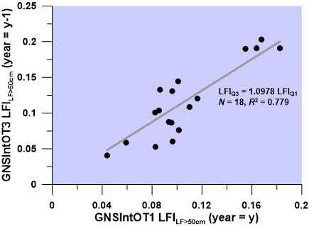 Figure 10. Correlation between the GNSIntOT1 and GNSIntOT3 Survey Large Fish Index time series.